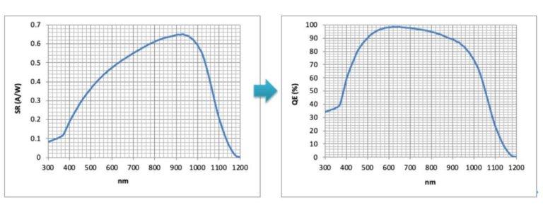 Quantum Efficiency spectral response 光譜響應與量子效率的轉換