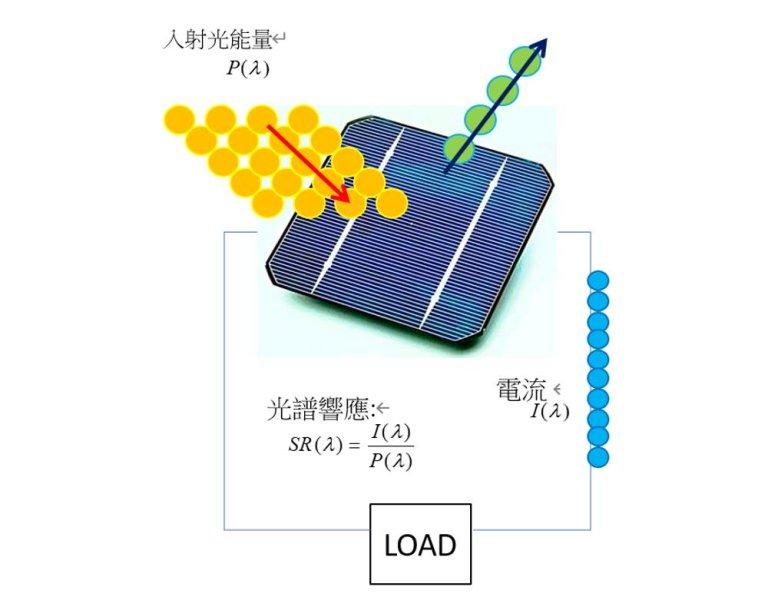 Solar Cell Quantum Efficiency 太陽能電池 量子效率光譜響應 IPCE原理