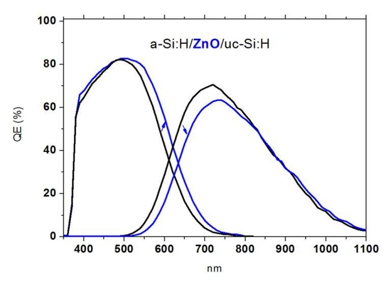 Quantum Efficiency ZnO中間層 光譜響應/量子效率光譜